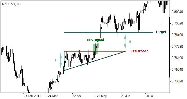 المثلث التصاعدي Triangle Ascending النموذج البياني